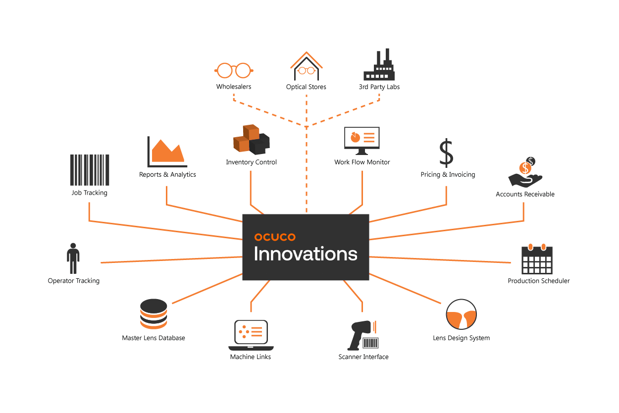 Innovations Diagram