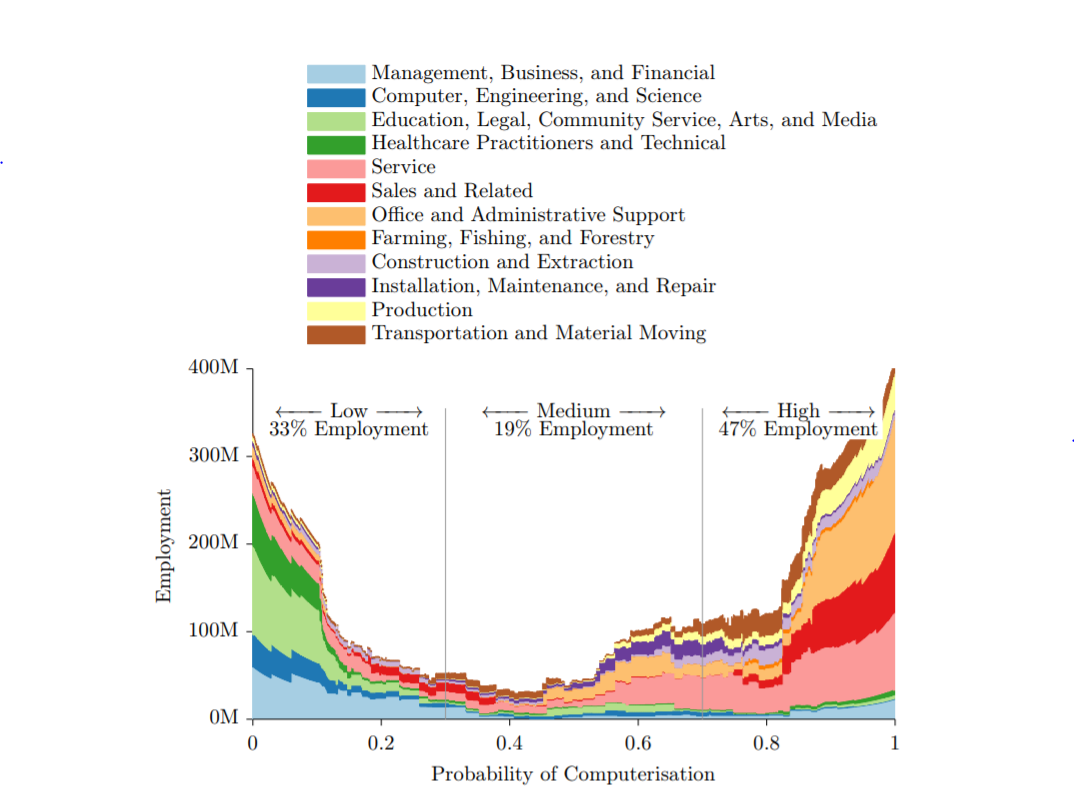 "Graph from ""The Future of Employment"" by Carl Benedikt Frey & Michael Osbourne"